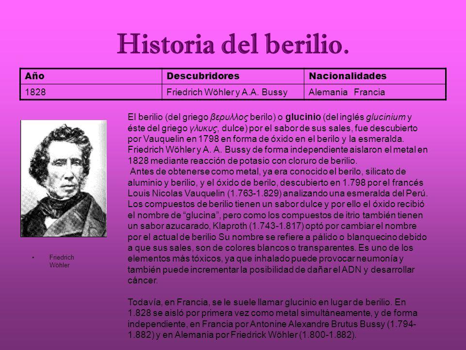 Historia del berilio. Año Descubridores Nacionalidades 1828