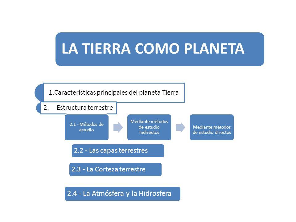 LA TIERRA COMO PLANETA 2.2 - Las capas terrestres