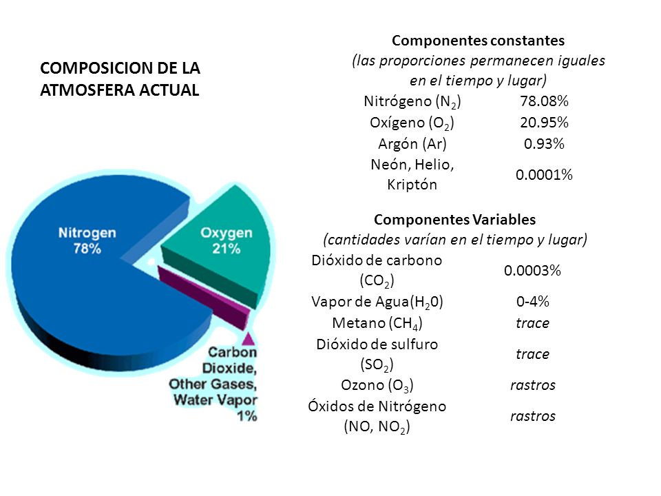 COMPOSICION DE LA ATMOSFERA ACTUAL