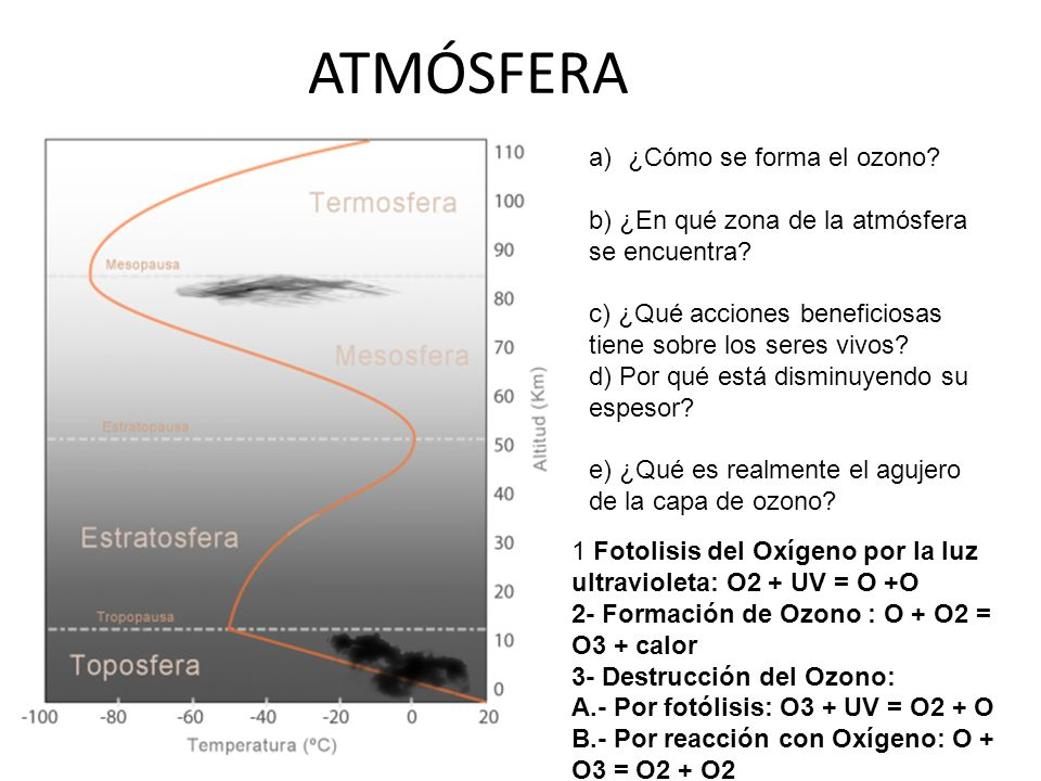 ATMÓSFERA ¿Cómo se forma el ozono