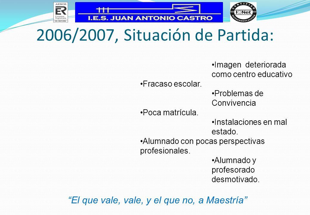 2006/2007, Situación de Partida: