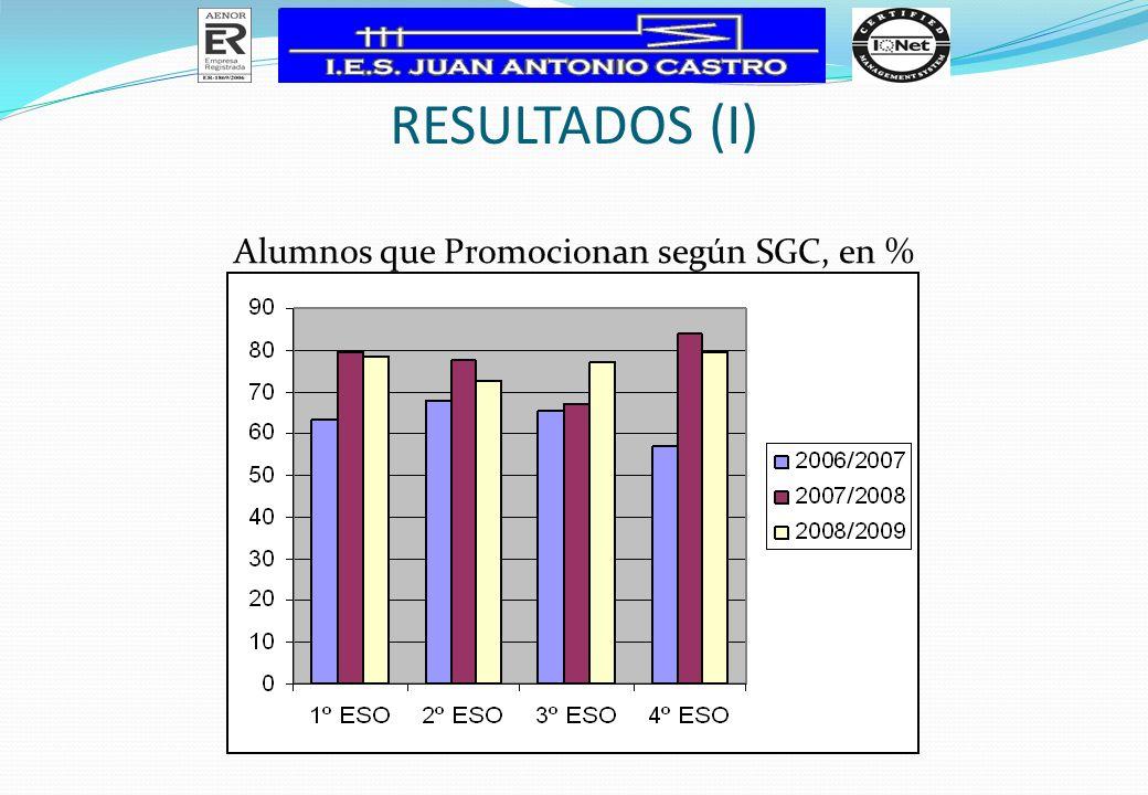 Alumnos que Promocionan según SGC, en %