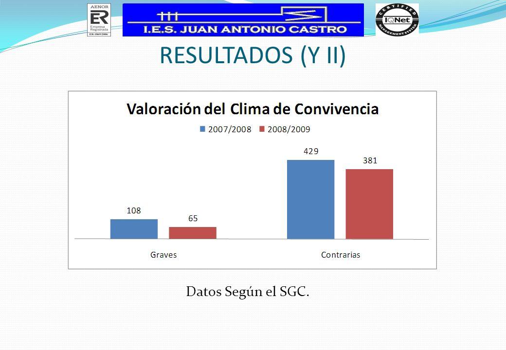 Resultados (y II) Datos Según el SGC.