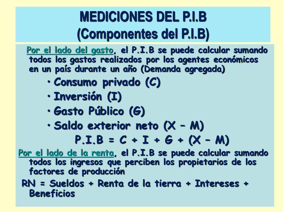 MEDICIONES DEL P.I.B (Componentes del P.I.B)