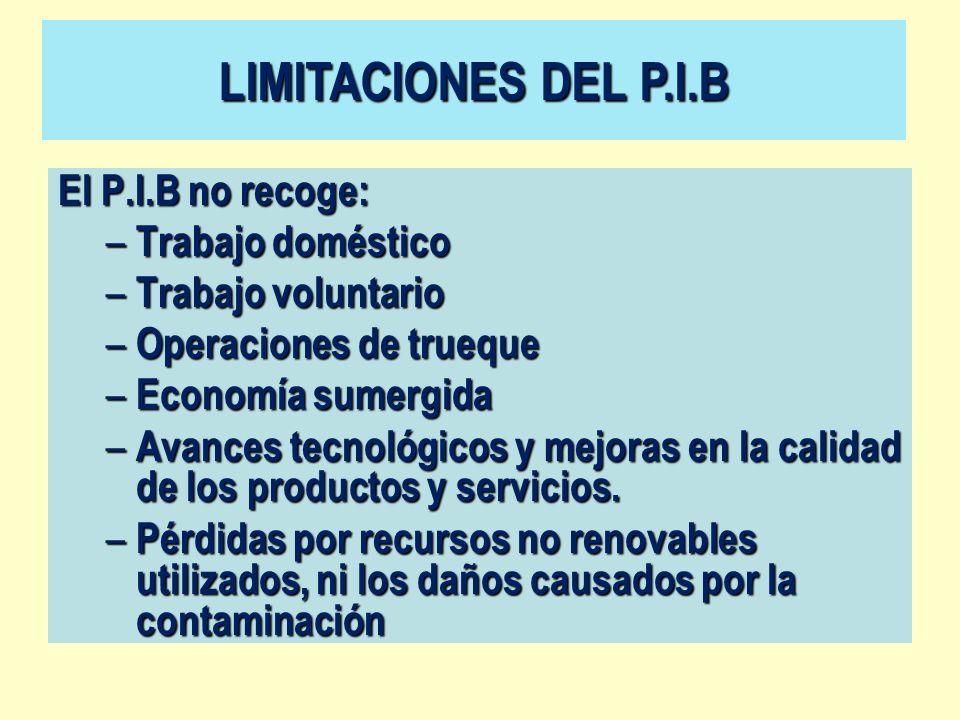 LIMITACIONES DEL P.I.B El P.I.B no recoge: Trabajo doméstico
