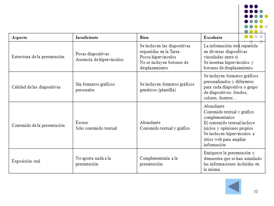 Aspecto Insuficiente. Bien. Excelente. Estructura de la presentación. Pocas diapositivas. Ausencia de hipervínculos.