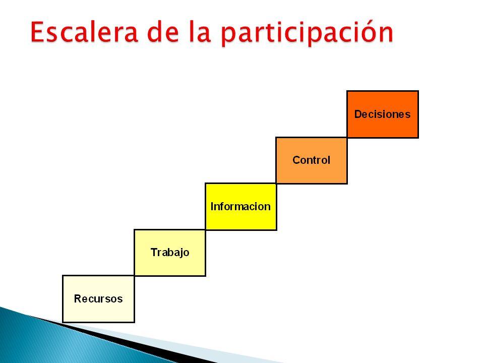 Escalera de la participación
