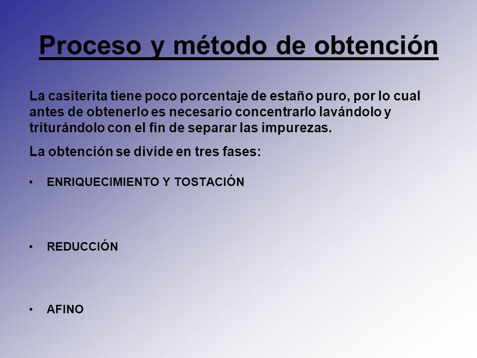 Proceso y método de obtención