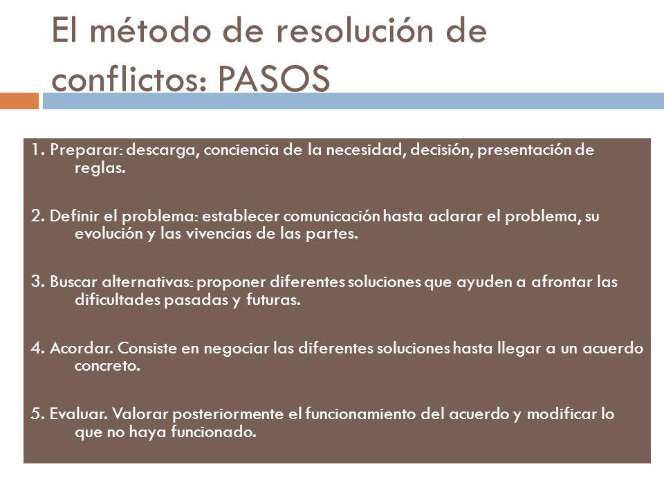 El método de resolución de conflictos: PASOS