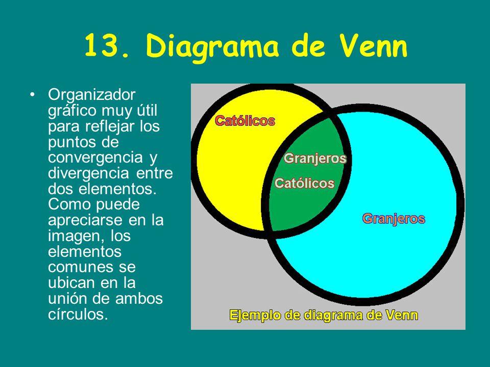 Los organizadores graficos ppt video online descargar 27 13 diagrama de venn ccuart Image collections