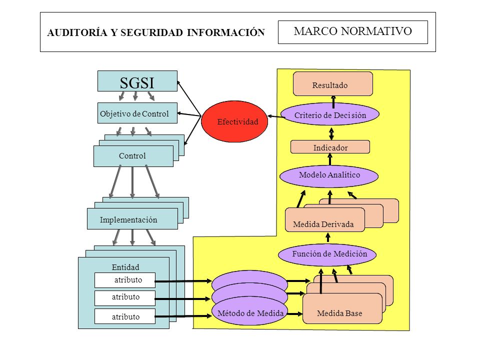 SGSI MARCO NORMATIVO AUDITORÍA Y SEGURIDAD INFORMACIÓN Resultado