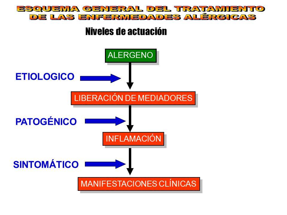 ESQUEMA GENERAL DEL TRATAMIENTO DE LAS ENFERMEDADES ALÉRGICAS