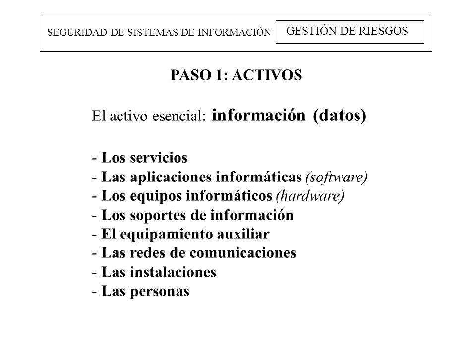 El activo esencial: información (datos) Los servicios