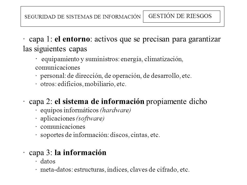 · equipamiento y suministros: energía, climatización, comunicaciones