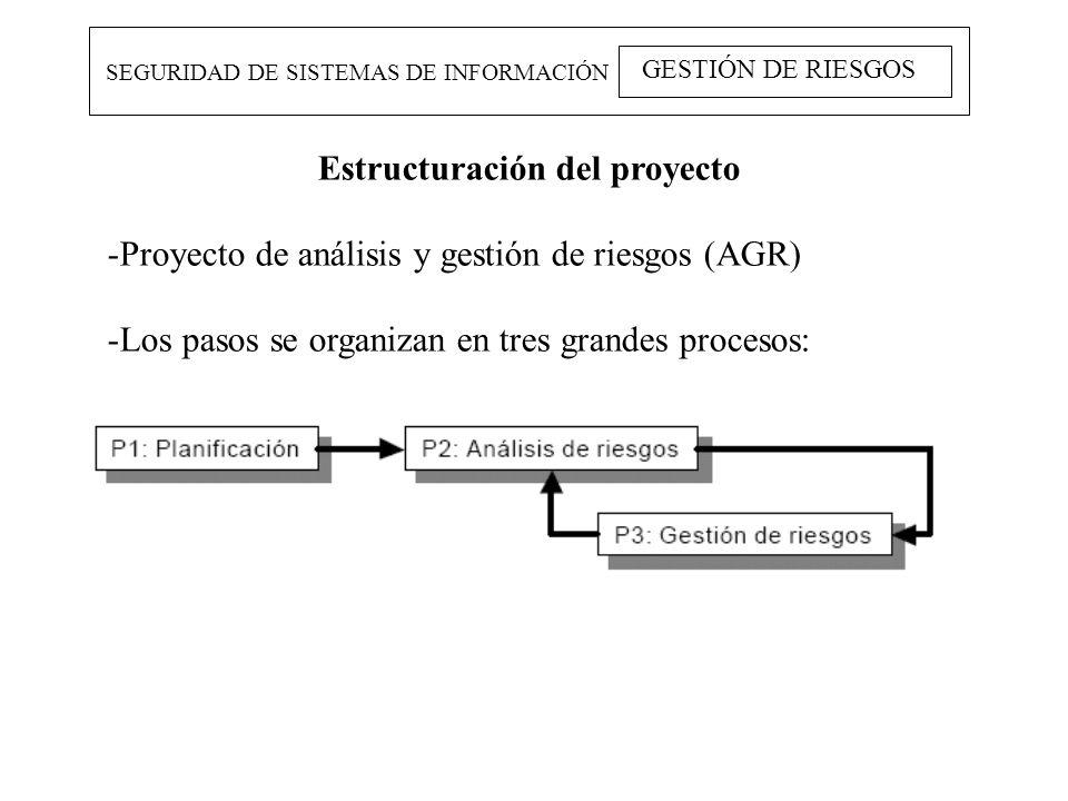 Estructuración del proyecto