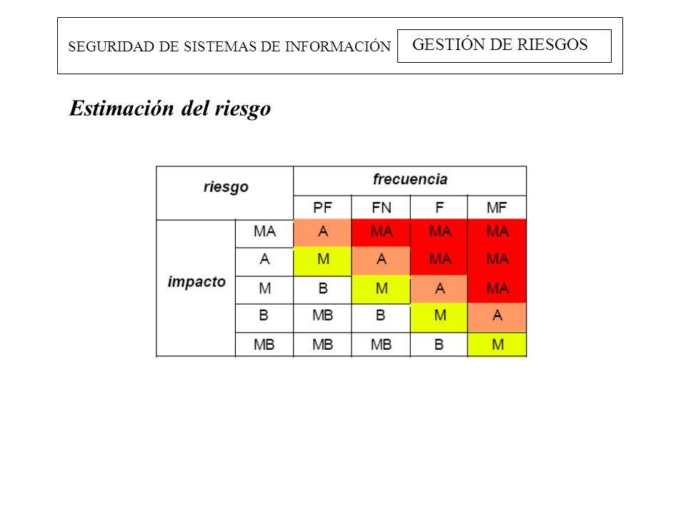 Estimación del riesgo GESTIÓN DE RIESGOS