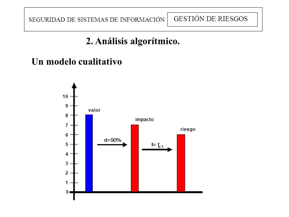 2. Análisis algorítmico. Un modelo cualitativo GESTIÓN DE RIESGOS