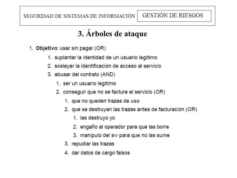 3. Árboles de ataque GESTIÓN DE RIESGOS