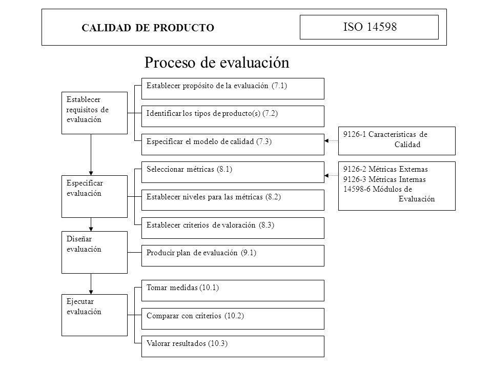 Proceso de evaluación ISO 14598 CALIDAD DE PRODUCTO Establecer