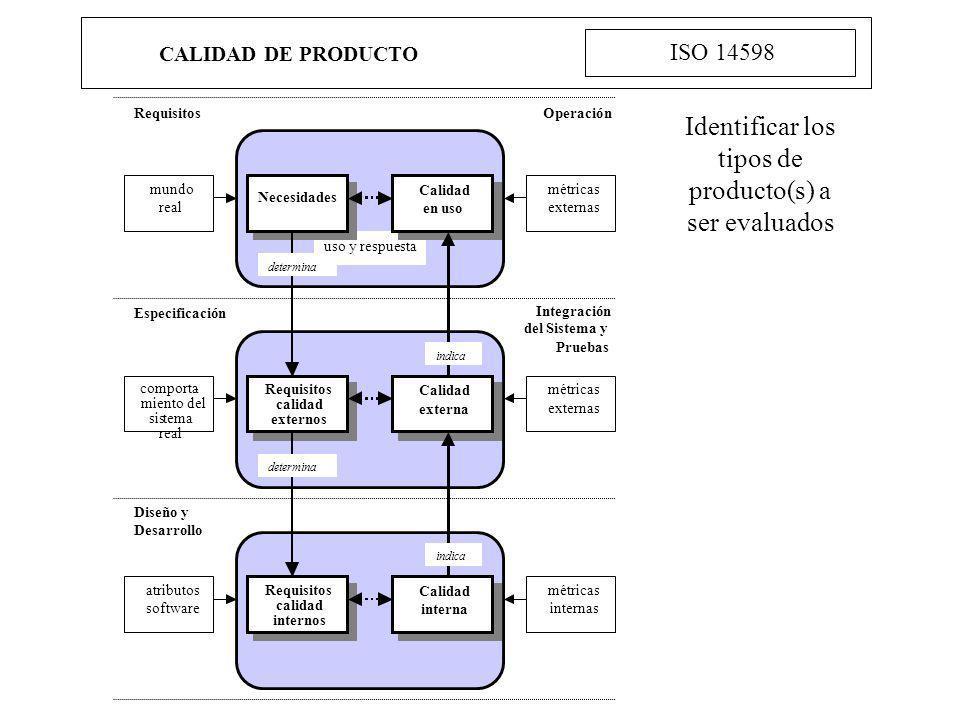 Identificar los tipos de producto(s) a ser evaluados