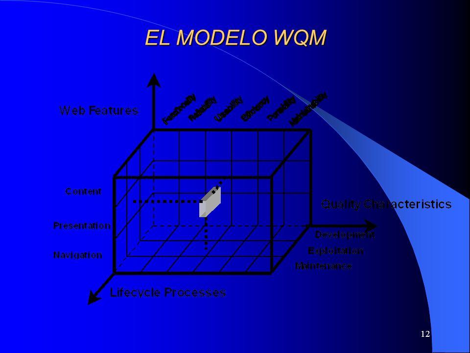 EL MODELO WQM