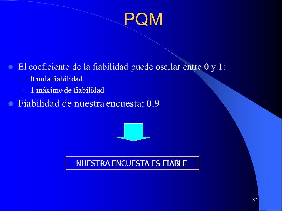 PQM Fiabilidad de nuestra encuesta: 0.9
