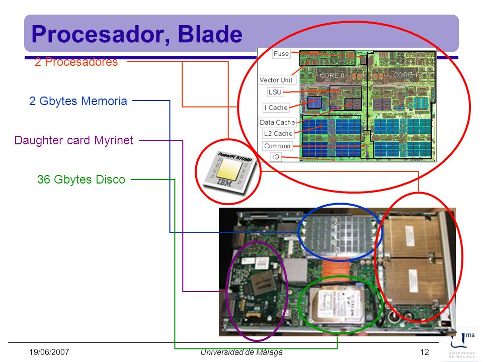 Procesador, Blade 2 Procesadores 2 Gbytes Memoria