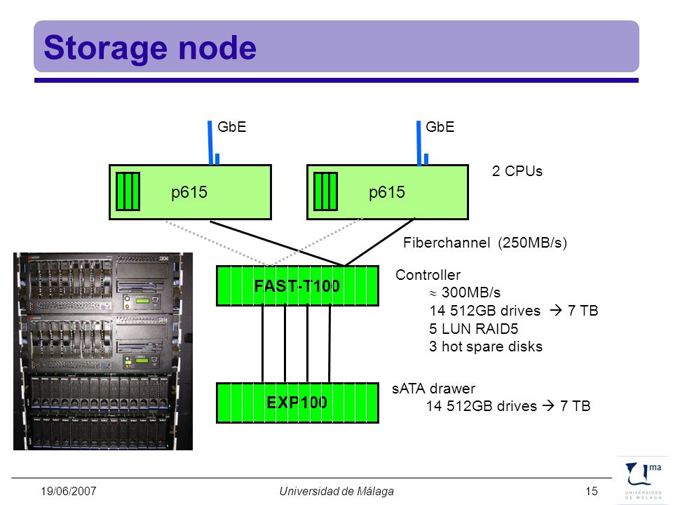 Storage node p615 p615 FAST-T100 EXP100 GbE GbE 2 CPUs