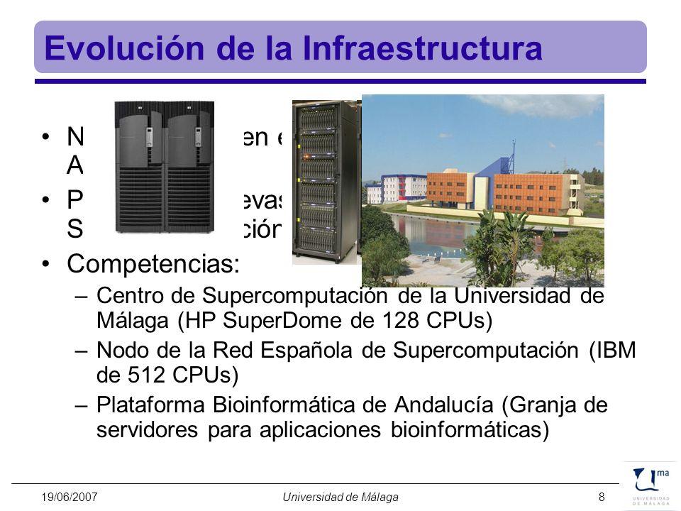 Evolución de la Infraestructura