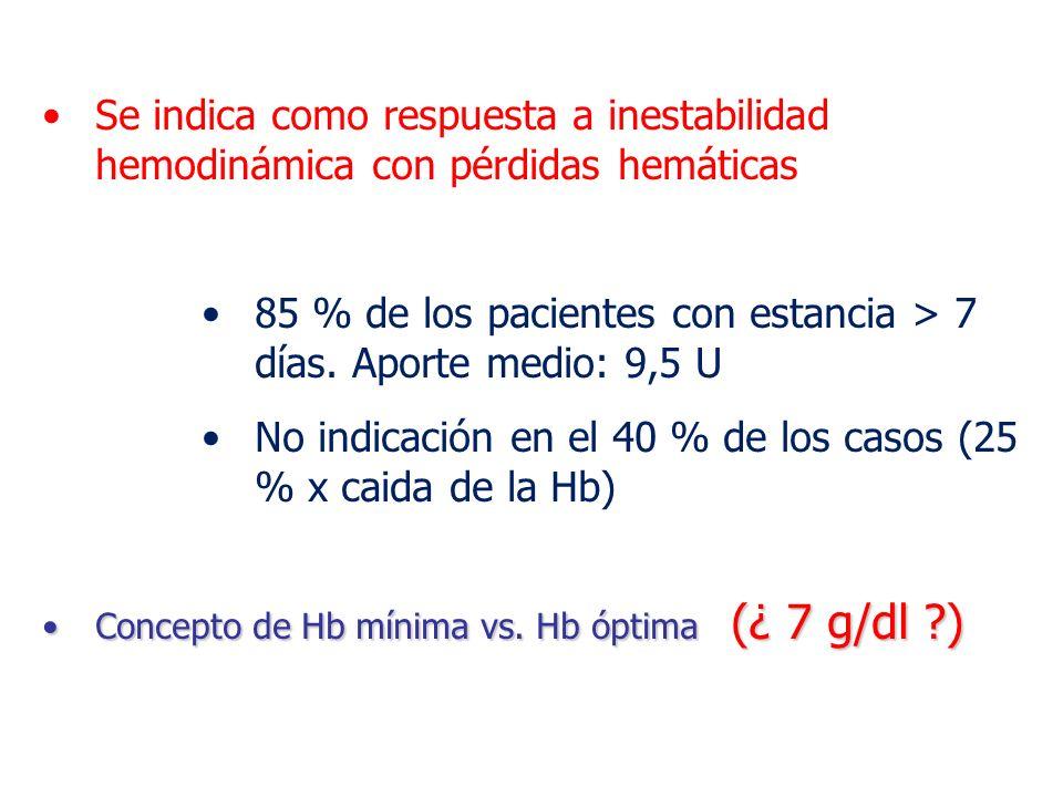 85 % de los pacientes con estancia > 7 días. Aporte medio: 9,5 U