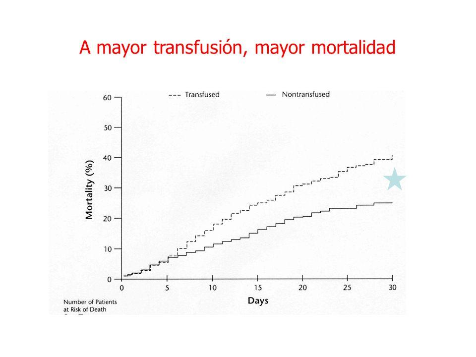 A mayor transfusión, mayor mortalidad