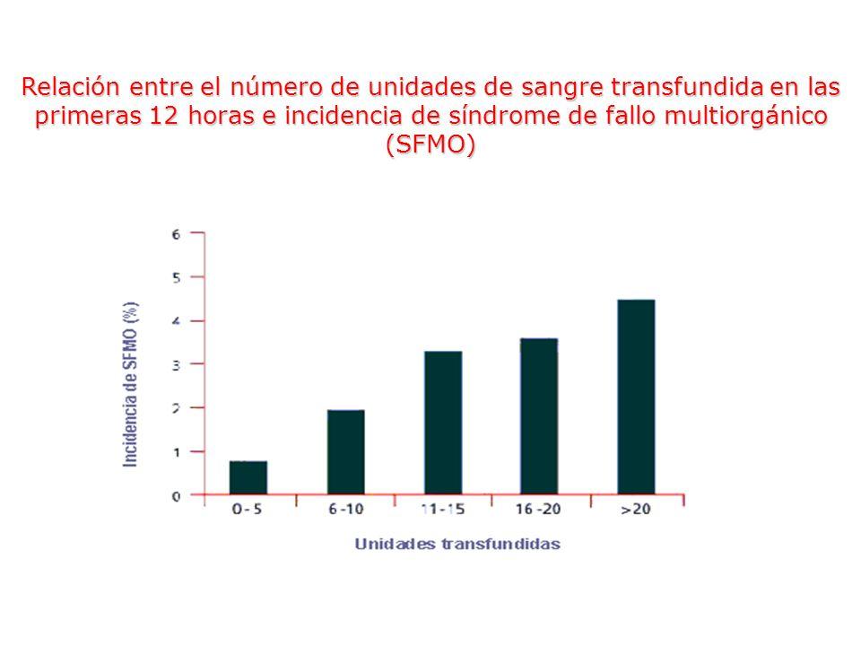 Relación entre el número de unidades de sangre transfundida en las primeras 12 horas e incidencia de síndrome de fallo multiorgánico (SFMO)