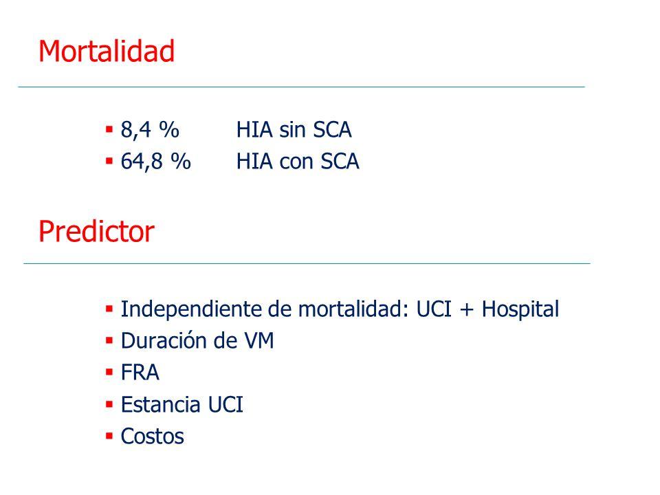 Mortalidad Predictor 8,4 % HIA sin SCA 64,8 % HIA con SCA