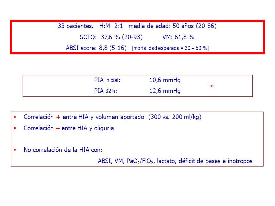 33 pacientes. H:M 2:1 media de edad: 50 años (20-86)