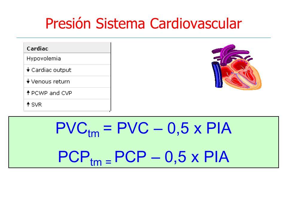 Presión Sistema Cardiovascular