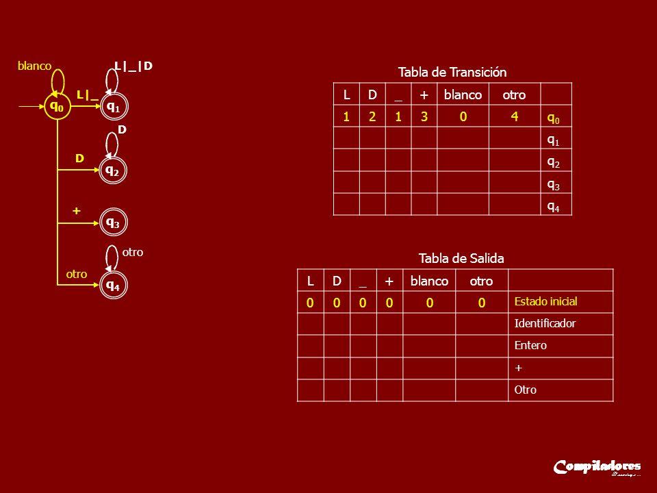 Tabla de Transición L D _ + blanco otro 1 2 3 4 q0 q1 q2 q3 q4 q0 q1