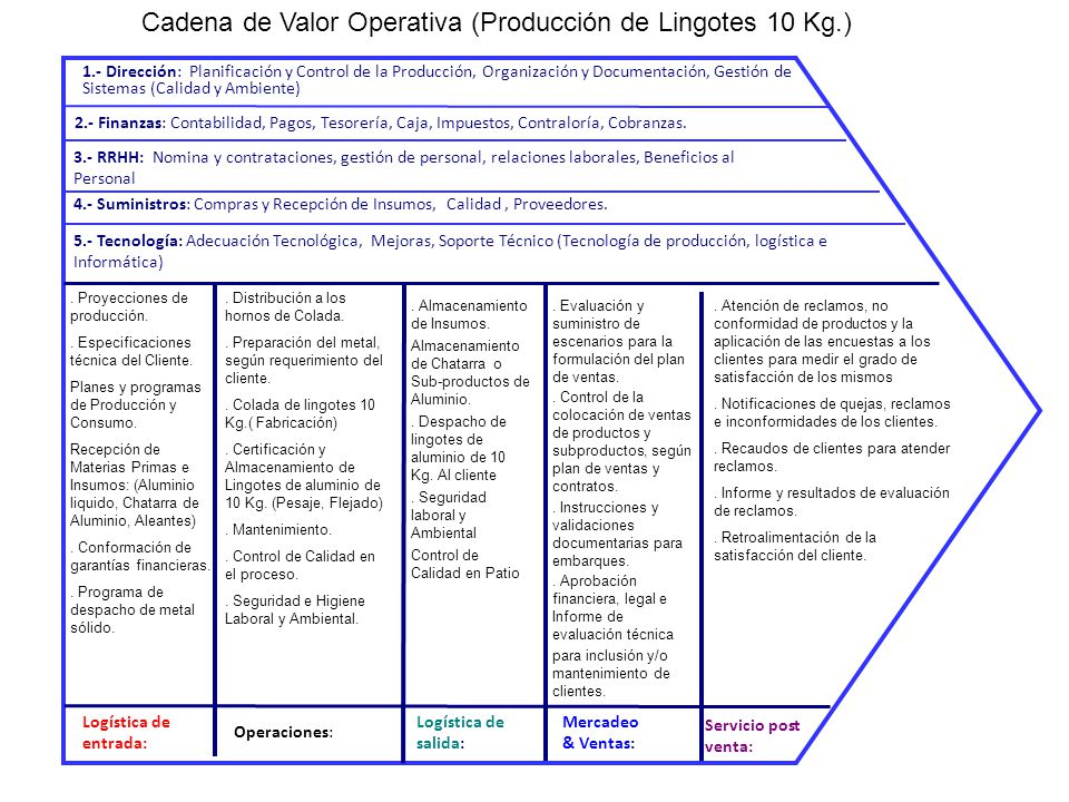 Cadena de Valor Operativa (Producción de Lingotes 10 Kg.)
