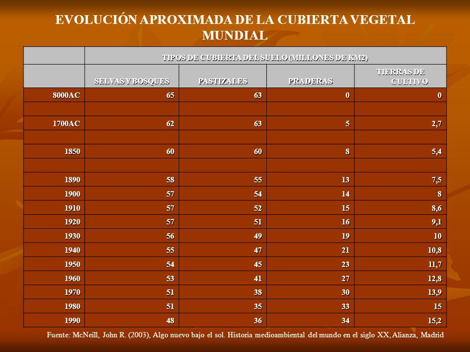 EVOLUCIÓN APROXIMADA DE LA CUBIERTA VEGETAL MUNDIAL