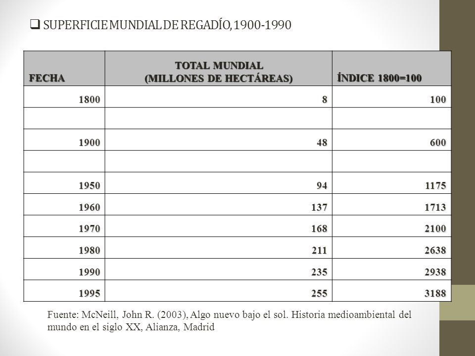 SUPERFICIE MUNDIAL DE REGADÍO, 1900-1990
