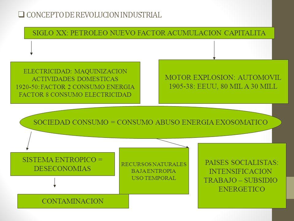 CONCEPTO DE REVOLUCION INDUSTRIAL