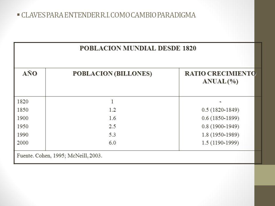 CLAVES PARA ENTENDER R.I. COMO CAMBIO PARADIGMA