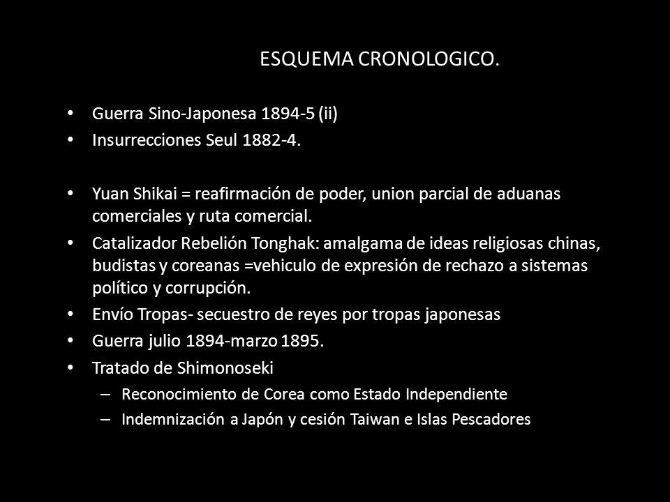 ESQUEMA CRONOLOGICO. Guerra Sino-Japonesa 1894-5 (ii)