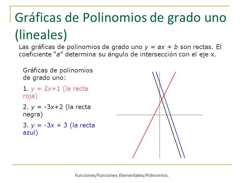 Gráficas de Polinomios de grado uno (lineales)