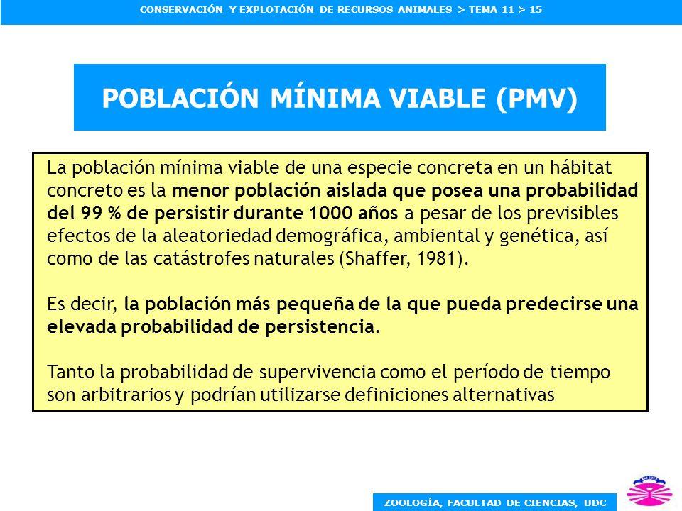 POBLACIÓN MÍNIMA VIABLE (PMV)