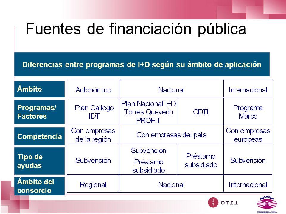 Fuentes de financiación pública