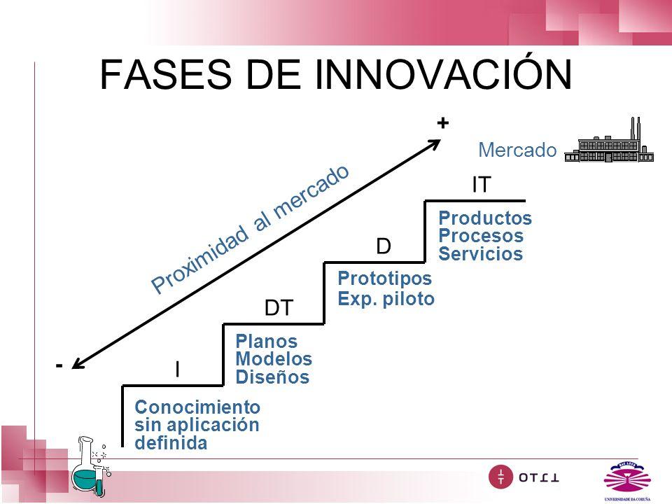 FASES DE INNOVACIÓN + IT Proximidad al mercado D DT - I Mercado