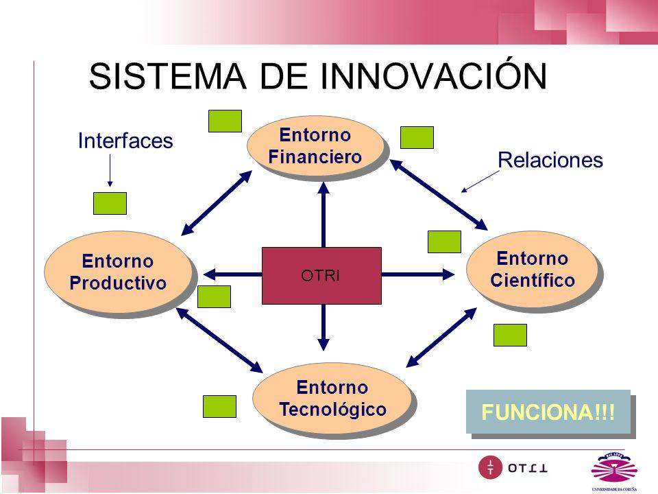 SISTEMA DE INNOVACIÓN Interfaces Relaciones FUNCIONA!!! Entorno