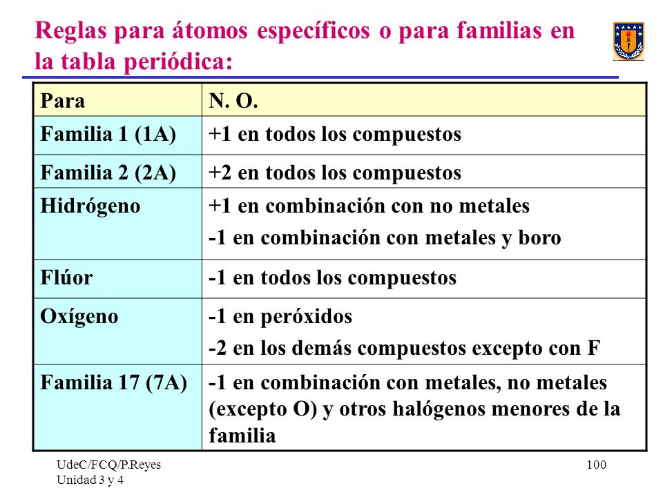 Reglas para átomos específicos o para familias en la tabla periódica: