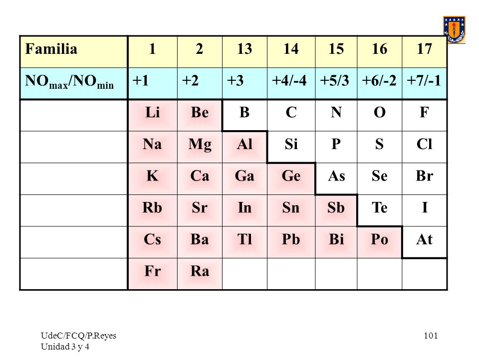 Familia 1 2 13 14 15 16 17 NOmax/NOmin +1 +2 +3 +4/-4 +5/3 +6/-2 +7/-1