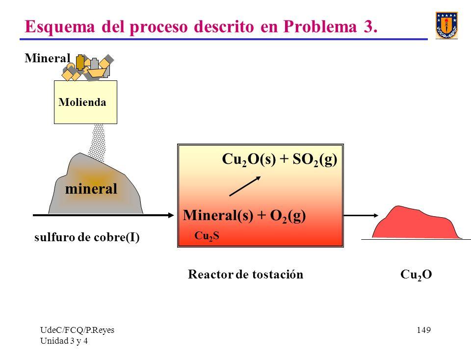 Esquema del proceso descrito en Problema 3.